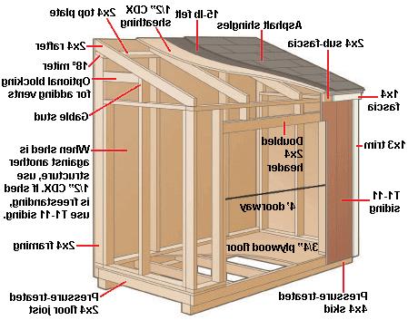 Welches Holz für Gartenhaus selber bauen?